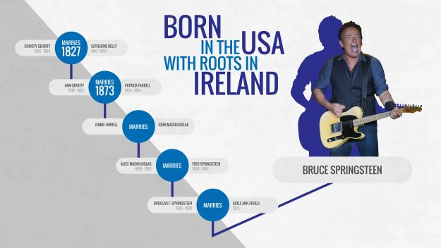 27 May 2016 – As thousands of Bruce Springsteen fans get ready to head to Croke Park this weekend for his long-awaited gigs, Tourism Ireland today unveiled details of the Irish ancestry of The Boss. Further media information: Sinéad Grace, Tourism Ireland 087-685 9027