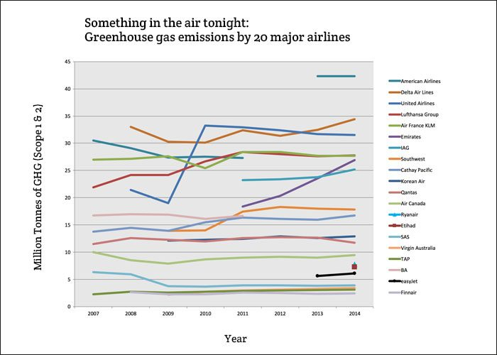 Ranking of airlines according to carbon emissions
