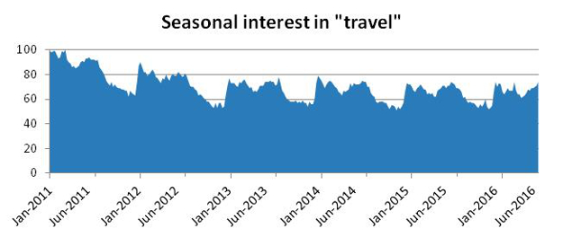 "Interest in ""travel"" as a search term for US-based Google users. Source: Google Trends [""travel"" between Jan 2011 and June 2016]"