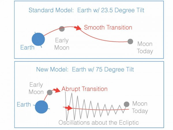 New hypothesis suggests the moon moved outward