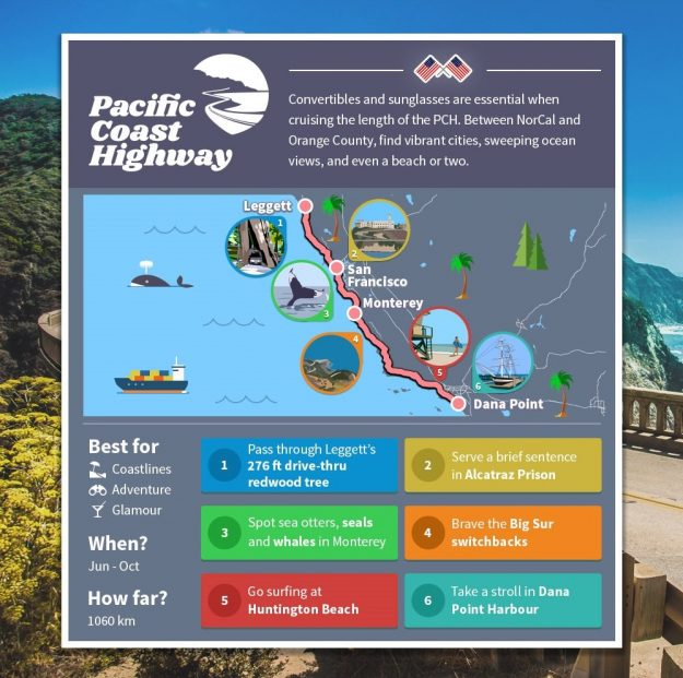 An infographic has been created to show eight ultimate North American road trips. Image: webuyanycar.com