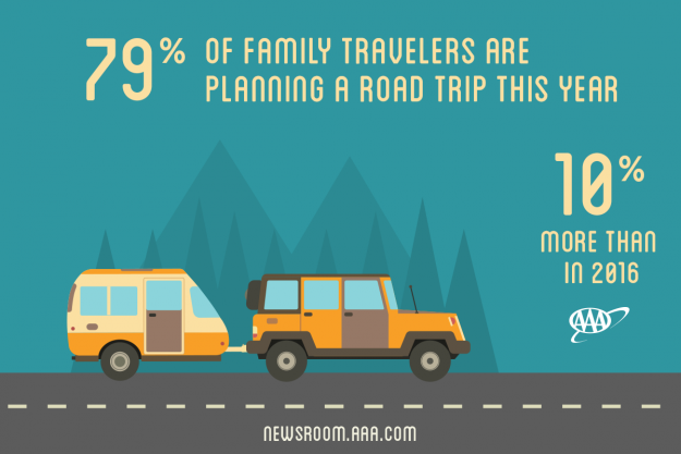 Road trips are most popular for families.