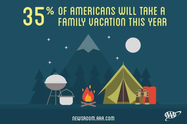 AAA have published a survey about family travel habits.