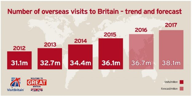 The UK can expect an upsurge in visitor numbers this year. Image: Visit Britain