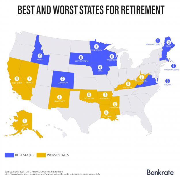 Bankrate has released the best and worst places to retire to. Image: Bankrate.com