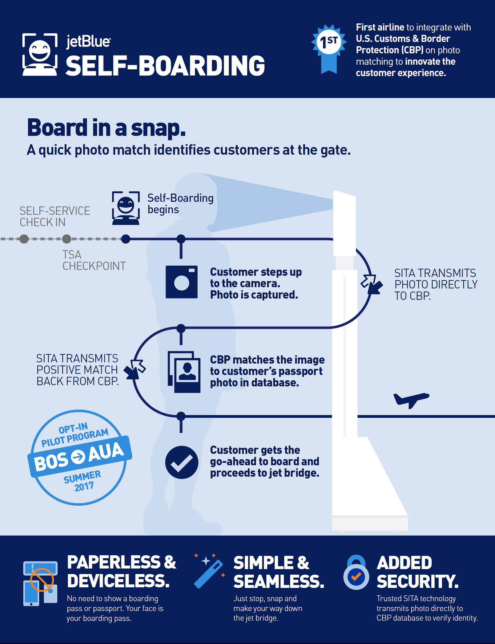 The process for JetBlue's new facial recognition boarding pass. Image by JetBlue