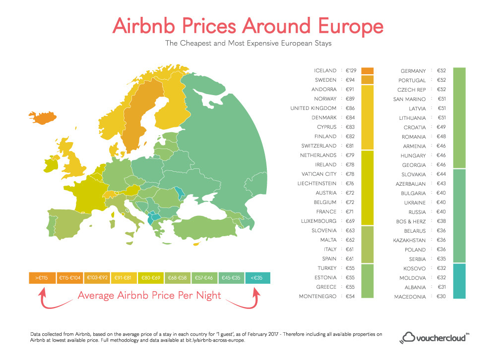 A charts shows the average prices for Airbnb accommodation across Europe.